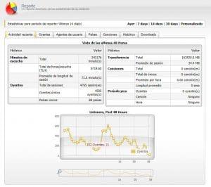 Resumen estadísticas panel Centovacast - EmitirOnline.com